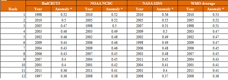 Herald Sun War On Science Manipulating Graphs To Hide