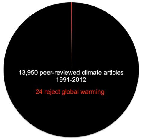 pie-chart-climate_png_492x0_q85_crop-smart