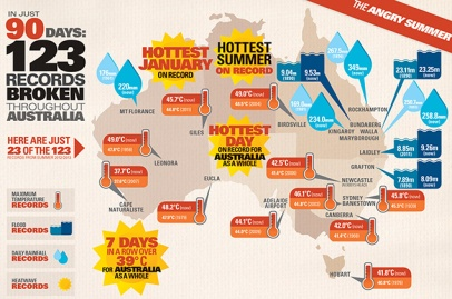 6883-DCCEE-Summer-Heat-Infographs_SUMMARY_v6_1MARCH-2